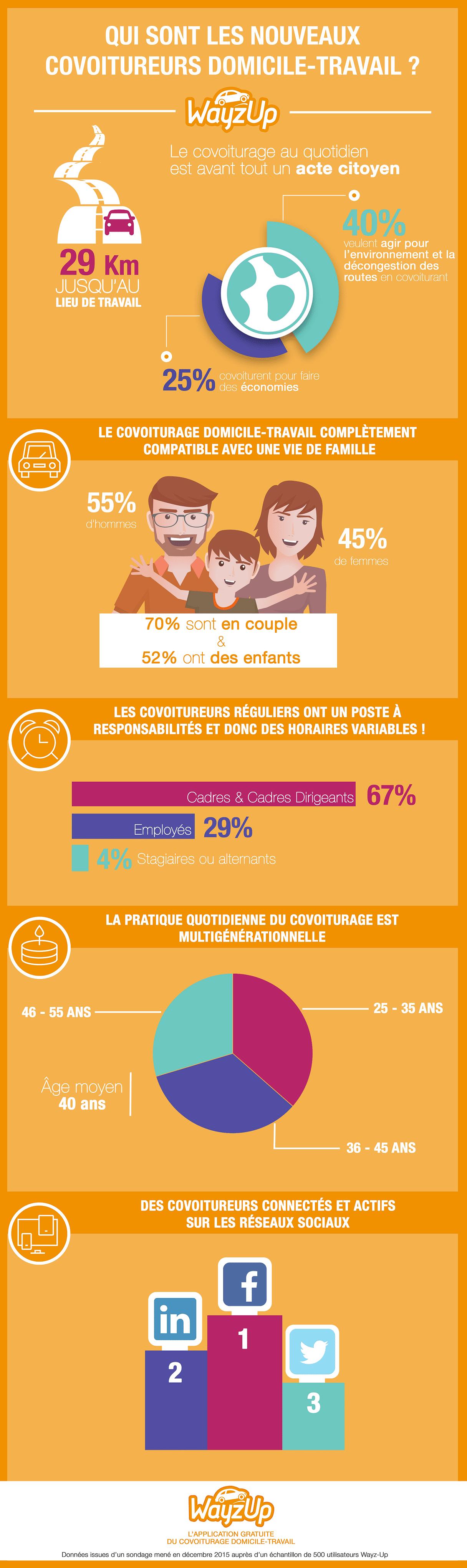 Infographie_covoitureurs_Wayz-Up