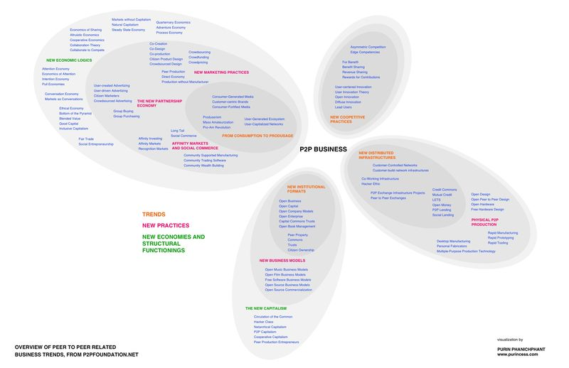 P2PBusinessVisualization1
